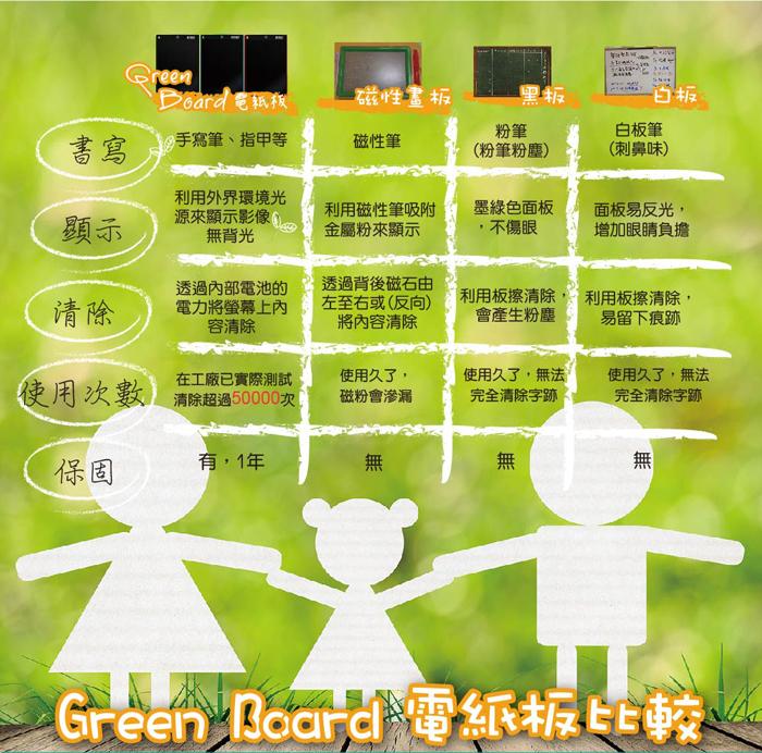 Green Board 電紙板,電子紙柔性液晶技術,防刮,耐用