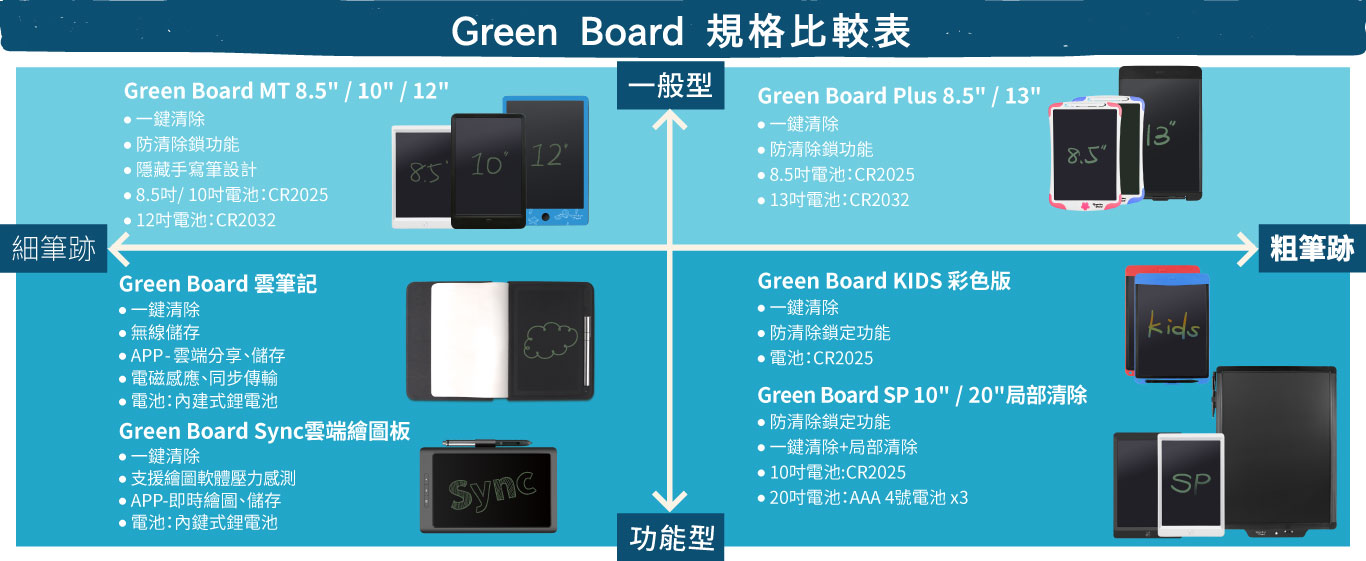 green board sync digitizer