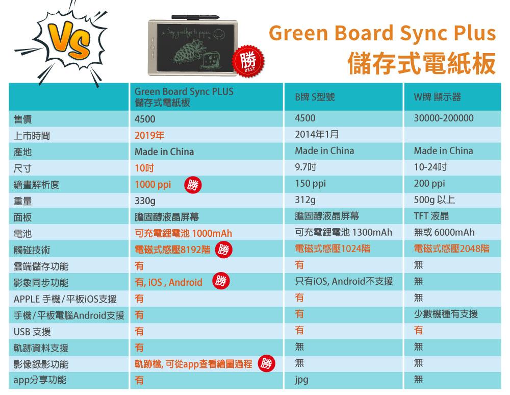 Green Board Sync 儲存式電紙板 規格比較